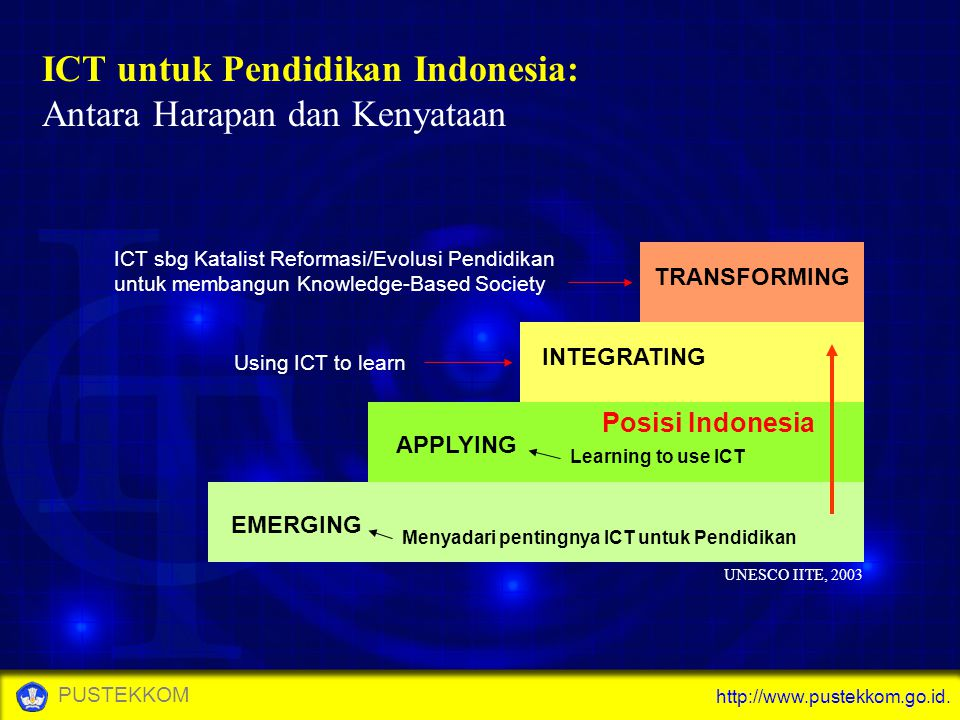 http://www.pustekkom.go.id. PUSTEKKOM ICT untuk Pendidikan Indonesia: Antara Harapan dan Kenyataan EMERGING APPLYING INTEGRATING TRANSFORMING UNESCO I