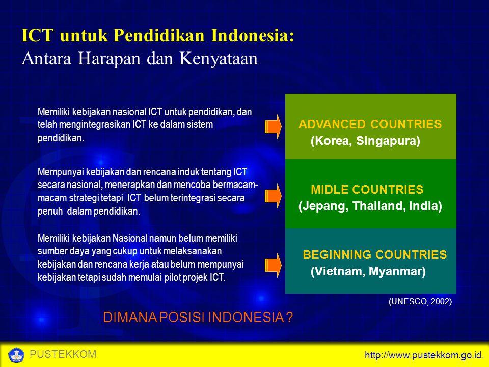 http://www.pustekkom.go.id. PUSTEKKOM ADVANCED COUNTRIES MIDLE COUNTRIES BEGINNING COUNTRIES (Korea, Singapura) (Jepang, Thailand, India) (Vietnam, My
