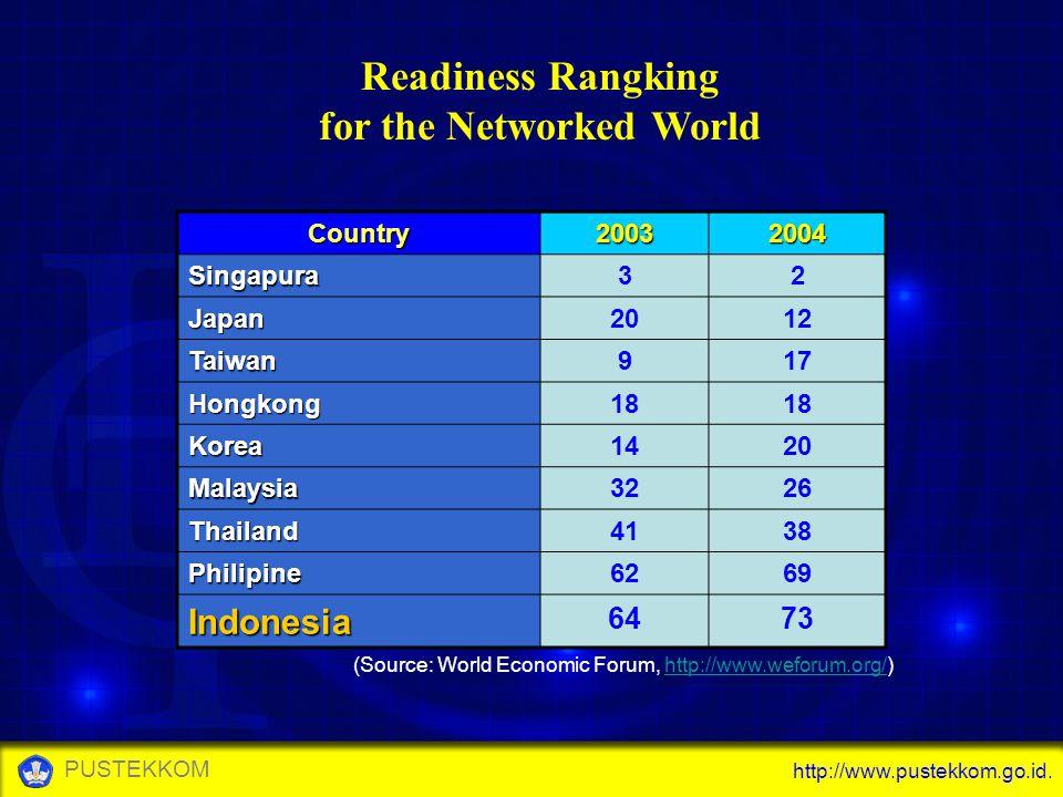http://www.pustekkom.go.id. PUSTEKKOM Readiness Rangking for the Networked World Country20032004 Singapura32 Japan2012 Taiwan917 Hongkong18 Korea1420