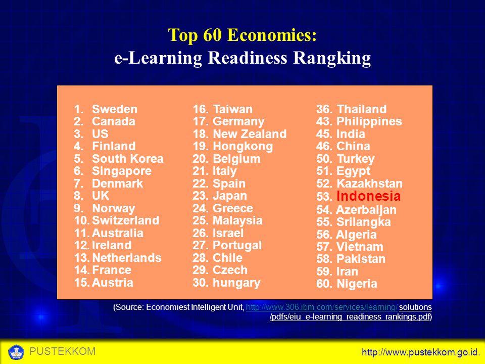 http://www.pustekkom.go.id. PUSTEKKOM Top 60 Economies: e-Learning Readiness Rangking 1.Sweden 2.Canada 3.US 4.Finland 5.South Korea 6.Singapore 7.Den