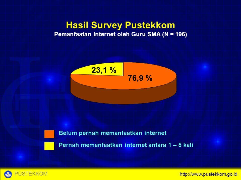 http://www.pustekkom.go.id. PUSTEKKOM 76,9 % 23,1 % Belum pernah memanfaatkan internet Pernah memanfaatkan internet antara 1 – 5 kali Hasil Survey Pus