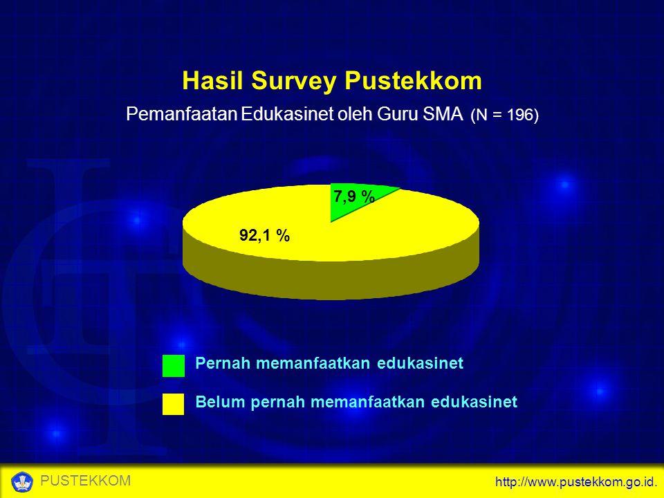 http://www.pustekkom.go.id. PUSTEKKOM 92,1 % 7,9 % Pernah memanfaatkan edukasinet Belum pernah memanfaatkan edukasinet Hasil Survey Pustekkom Pemanfaa