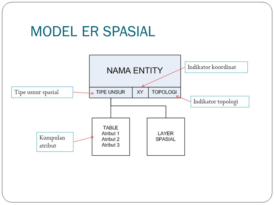 MODEL ER SPASIAL Tipe usnur spasial Indikator koordinat Indikator topologi Kumpulan atribut