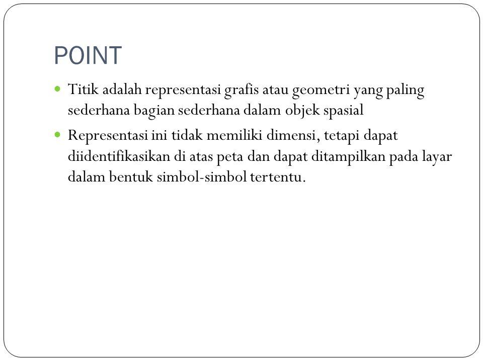 POINT Titik adalah representasi grafis atau geometri yang paling sederhana bagian sederhana dalam objek spasial Representasi ini tidak memiliki dimens