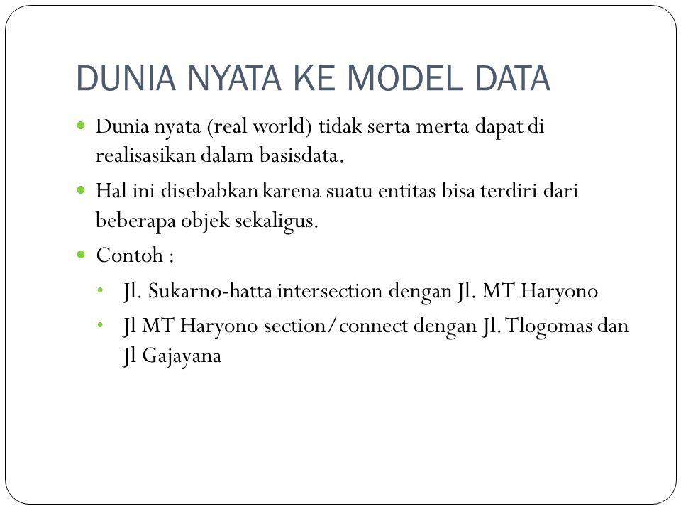 BASIS DATA SPASIAL Bagaimana memilih basis data spasial : Pengendalian dan akusisi data Struktur data Penyimpanan data Perubahan dan updating data Manajemen data dan eksport-import data Pemrosesan data Pemanggilan dan presentasi data Analisis data