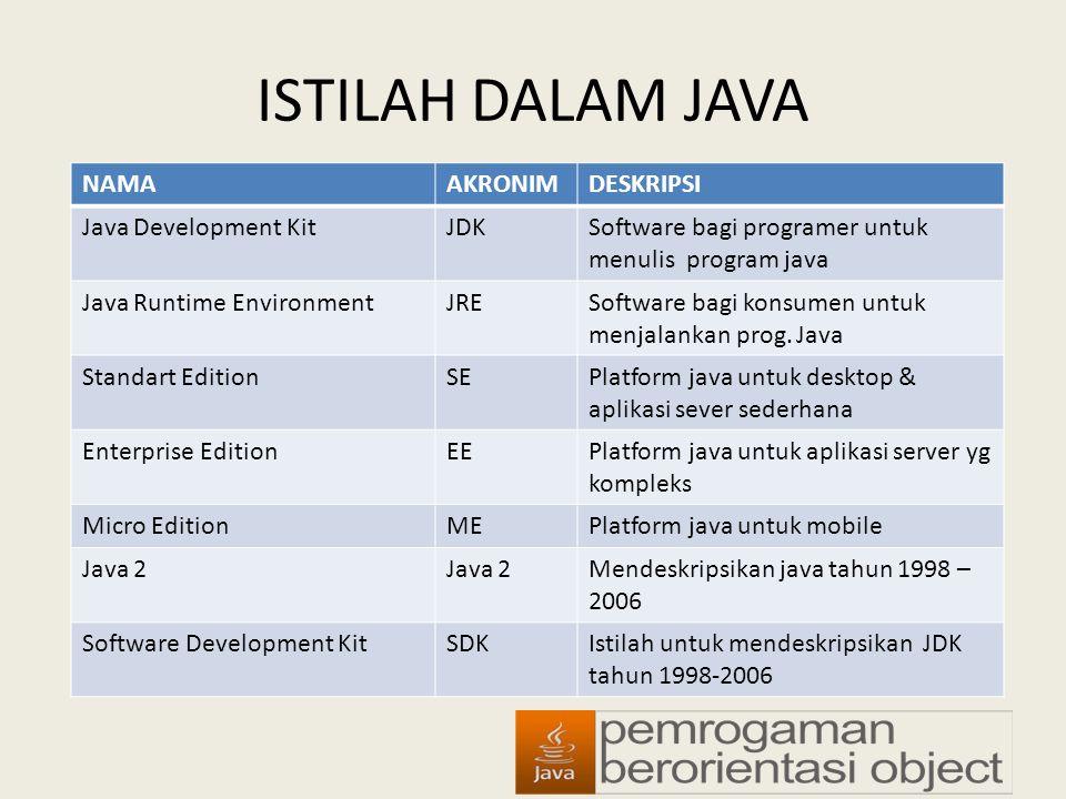 ISTILAH DALAM JAVA NAMAAKRONIMDESKRIPSI Java Development KitJDKSoftware bagi programer untuk menulis program java Java Runtime EnvironmentJRESoftware