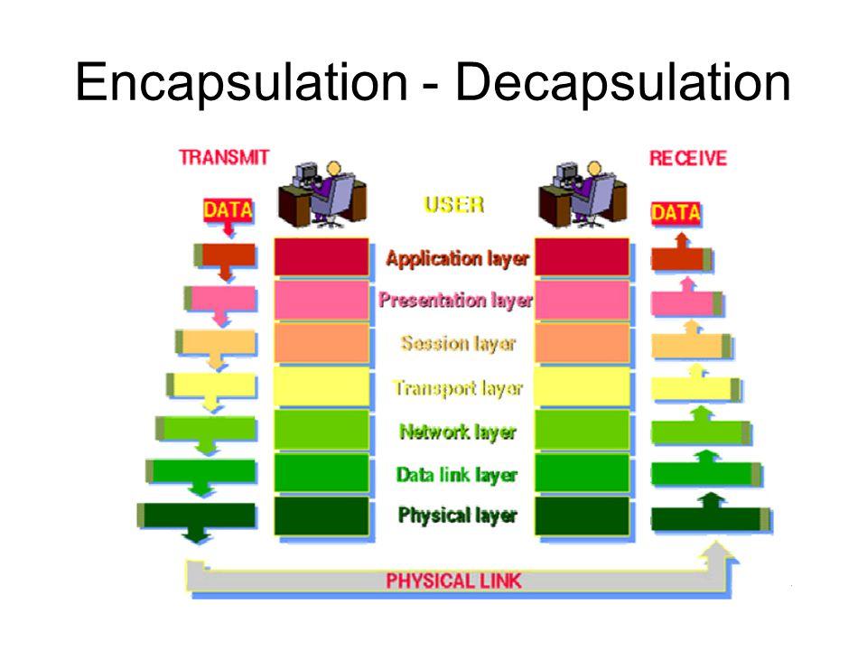 Encapsulation - Decapsulation