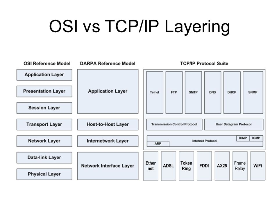 OSI vs TCP/IP Layering