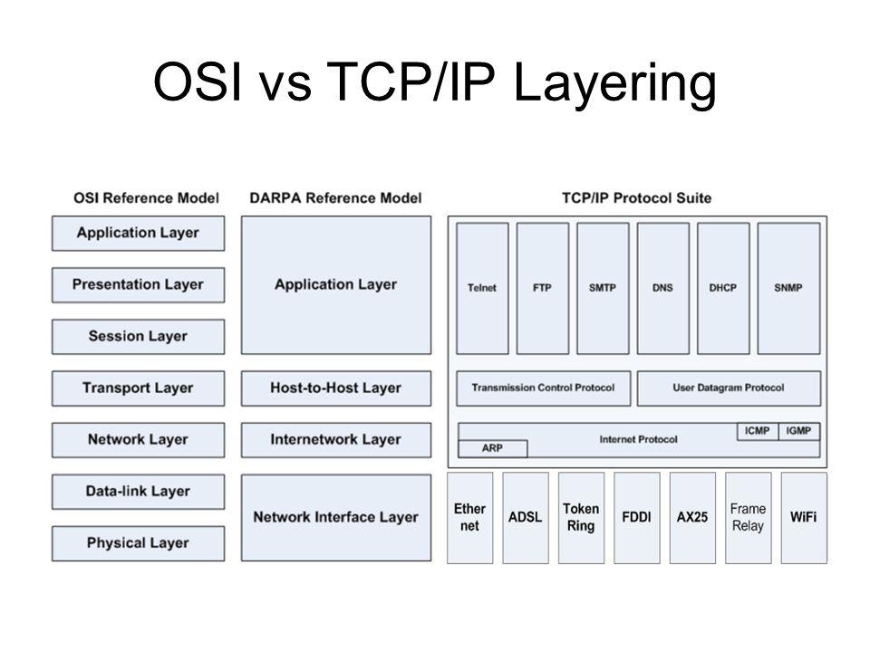 Protocolt Data Unit (PDU) and Service Data Unit (SDU) TCP/IP Encapsulation - Decapsulation