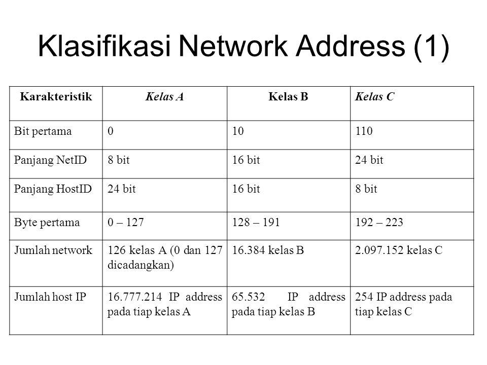 Klasifikasi Network Address (1) KarakteristikKelas AKelas BKelas C Bit pertama010110 Panjang NetID8 bit16 bit24 bit Panjang HostID24 bit16 bit8 bit Byte pertama0 – 127128 – 191192 – 223 Jumlah network126 kelas A (0 dan 127 dicadangkan) 16.384 kelas B2.097.152 kelas C Jumlah host IP16.777.214 IP address pada tiap kelas A 65.532 IP address pada tiap kelas B 254 IP address pada tiap kelas C