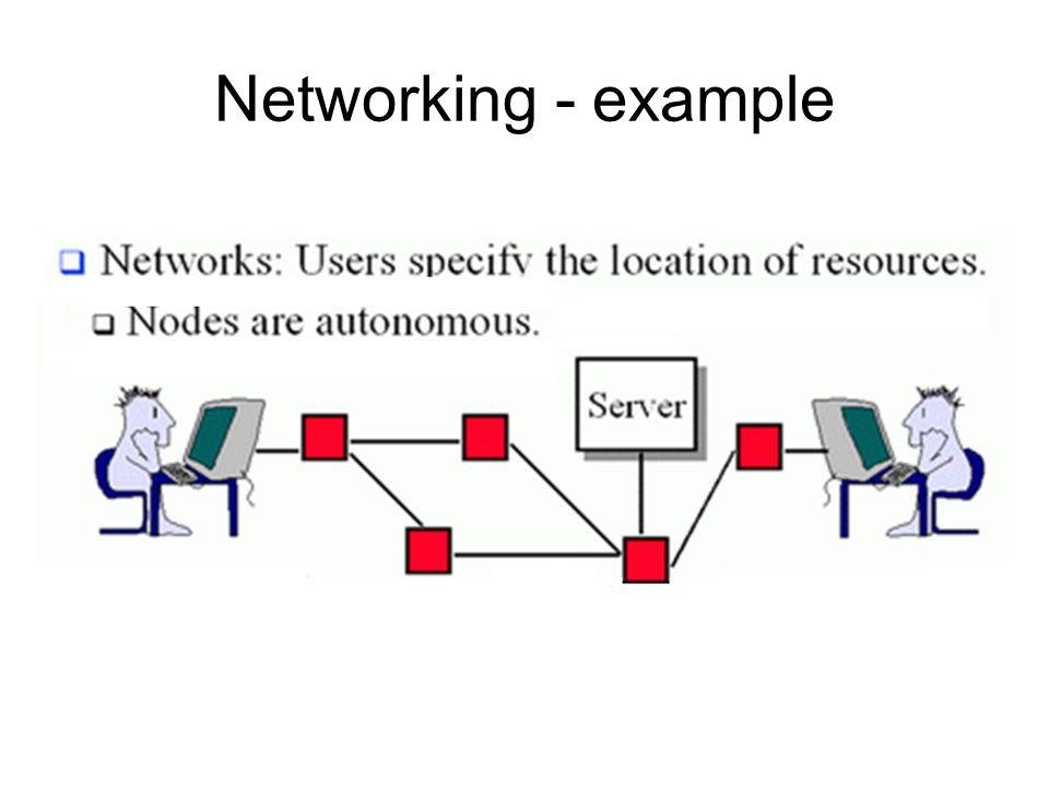 What is Protocol .Setiap komunikasi perlu bahasa –Jawa vs Sumatera.