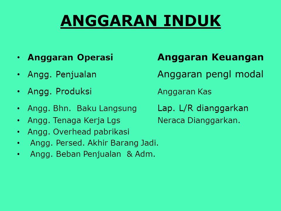 ANGGARAN INDUK Anggaran Operasi Anggaran Keuangan Angg.