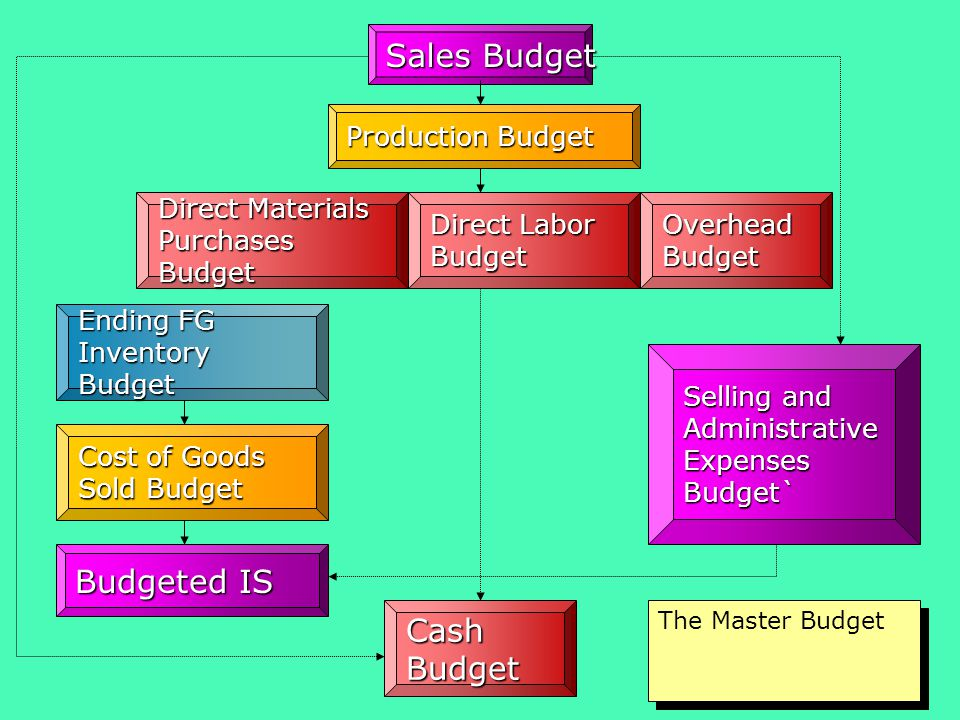 Selling and Administrative Expenses Budget` Sales Budget Production Budget Direct Materials Purchases Budget Direct Labor Budget Overhead Budget Cash