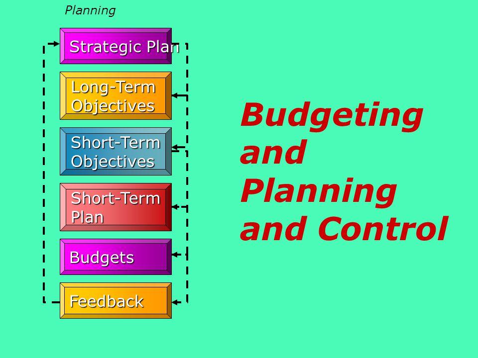 Strategic Plan Short-Term Objectives Short-Term Plan Budgets Feedback Planning Long-Term Objectives Budgeting and Planning and Control