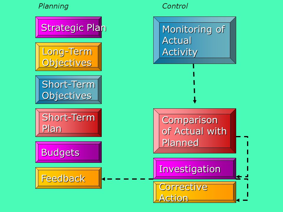 Strategic Plan Short-Term Objectives Short-Term Plan Budgets Feedback PlanningControl Monitoring of Actual Activity Investigation Corrective Action Long-Term Objectives Comparison of Actual with Planned
