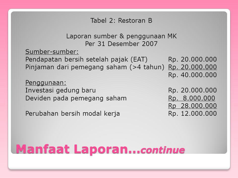 Manfaat Laporan… continue Tabel 2: Restoran B Laporan sumber & penggunaan MK Per 31 Desember 2007 Sumber-sumber: Pendapatan bersih setelah pajak (EAT)