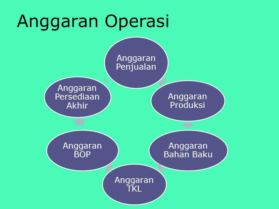 Anggaran Operasi Anggaran Penjualan Anggaran Produksi Anggaran Bahan Baku Anggaran TKL Anggaran BOP Anggaran Persediaan Akhir
