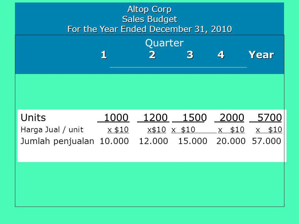 Altop Corp Sales Budget For the Year Ended December 31, 2010 Quarter 1 2 3 4 Year 1 2 3 4 Year Units10001200150020005700 Harga Jual / unit x $10 x$10