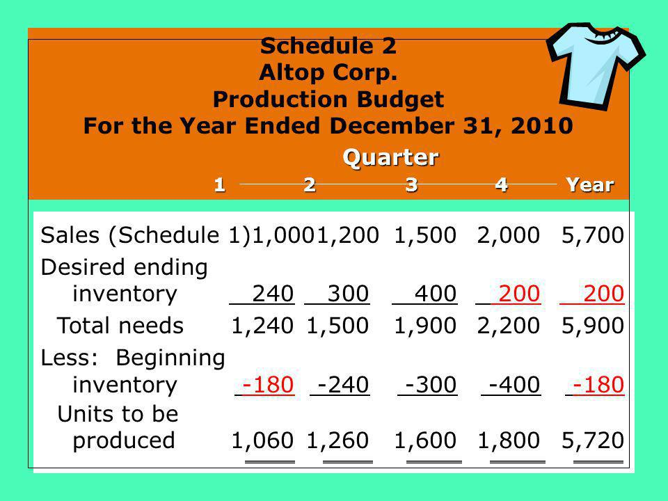 Schedule 2 Altop Corp. Production Budget For the Year Ended December 31, 2010 Quarter 1 2 3 4 Year 1 2 3 4 Year Sales (Schedule 1)1,0001,2001,5002,000