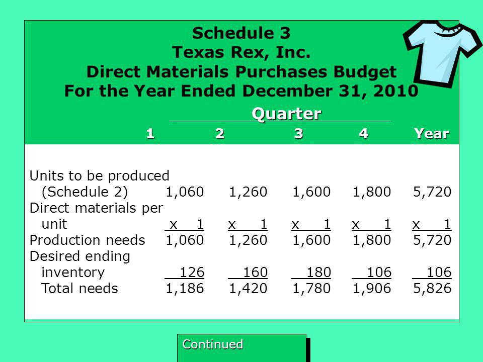 Schedule 3 Texas Rex, Inc. Direct Materials Purchases Budget For the Year Ended December 31, 2010 Quarter 1 2 3 4 Year 1 2 3 4 Year Units to be produc