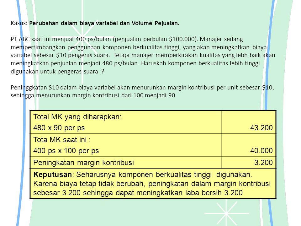 Kasus: Perubahan dalam biaya variabel dan Volume Pejualan. PT ABC saat ini menjual 400 ps/bulan (penjualan perbulan $100.000). Manajer sedang memperti