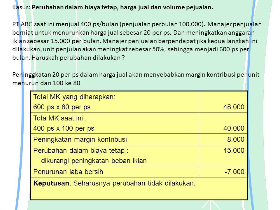 Kasus: Perubahan dalam biaya tetap, harga jual dan volume pejualan. PT ABC saat ini menjual 400 ps/bulan (penjualan perbulan 100.000). Manajer penjual