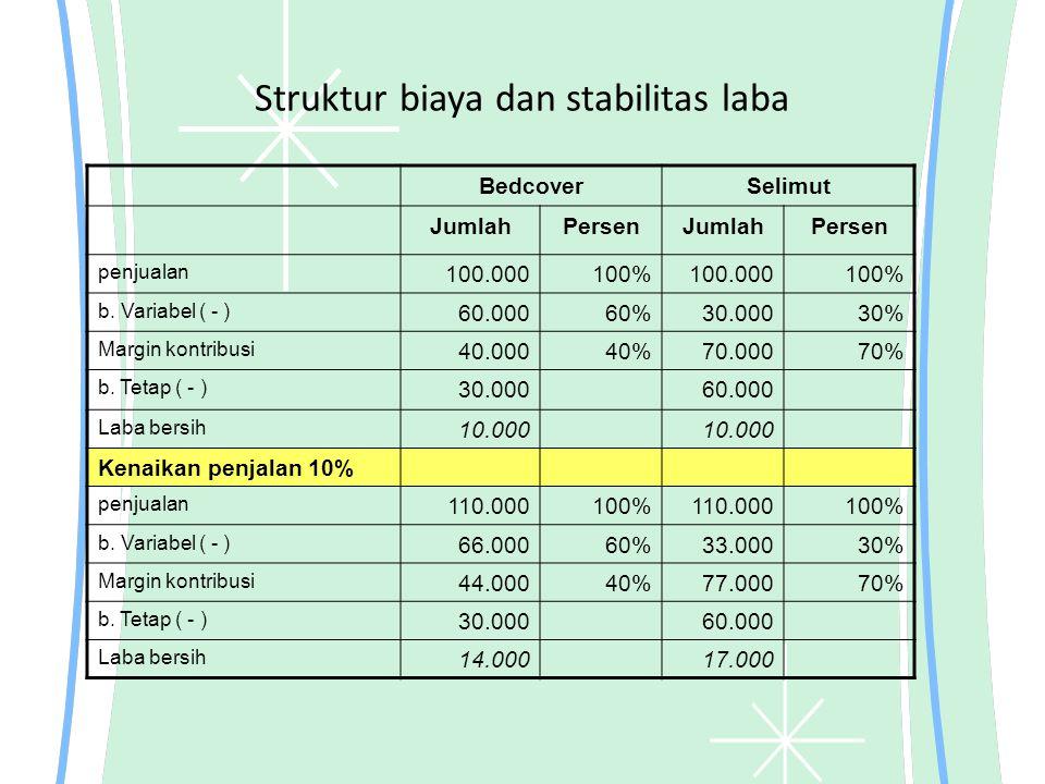 Struktur biaya dan stabilitas laba BedcoverSelimut JumlahPersenJumlahPersen penjualan 100.000100%100.000100% b. Variabel ( - ) 60.00060%30.00030% Marg