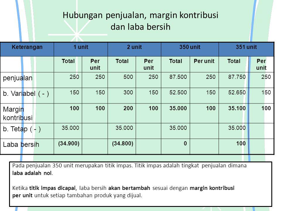Perhitungan titik impas Metode persamaan (equation method) Laba = (Penjualan – Beban Variabel ) – Biaya tetap Penjualan = Beban variabel + Biaya tetap + Laba 250 Q = 150 Q + 35.000 + 0 100 Q = 35.000 Q = 35.000 : 100 Q = 350 Q = kuantitas ps yang tejual, 250 = harga jual /unit, 150 = beban variabel 35.000 = biaya tetap Impas dalam nilai mata uang = Q x harga per ps = 350 x 250 = 87.500