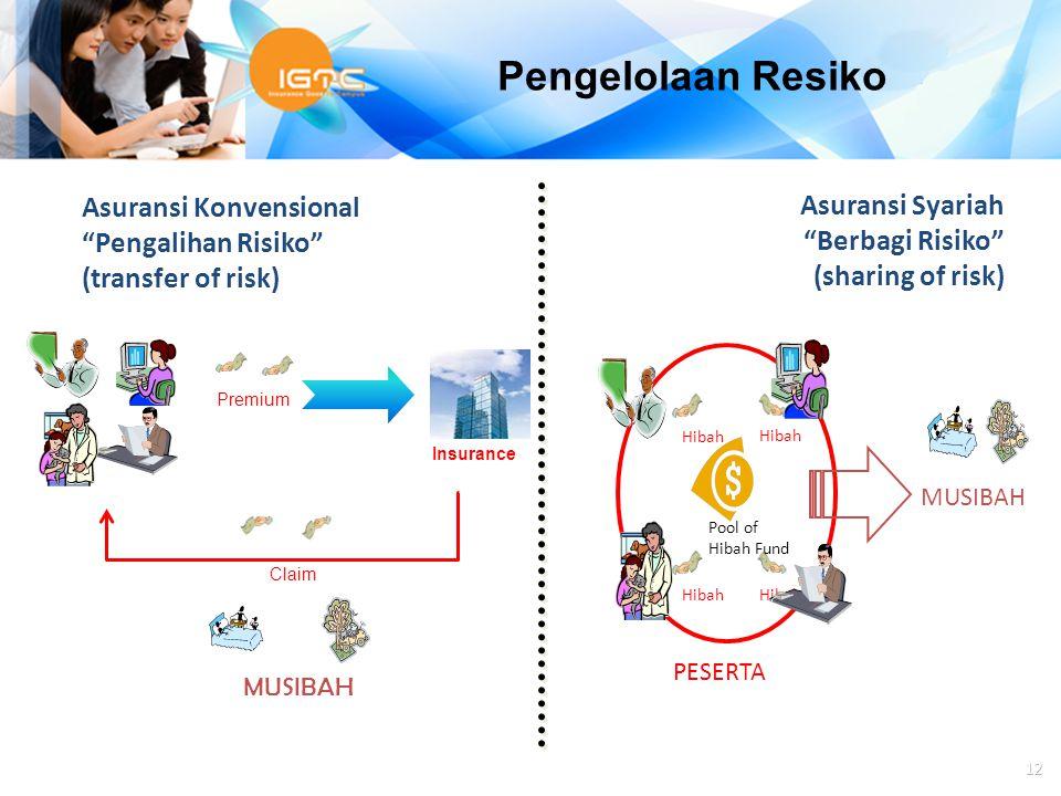 """Agus Haryadi Asuransi Konvensional """"Pengalihan Risiko"""" (transfer of risk) Asuransi Syariah """"Berbagi Risiko"""" (sharing of risk) 12 Premium MUSIBAH Claim"""