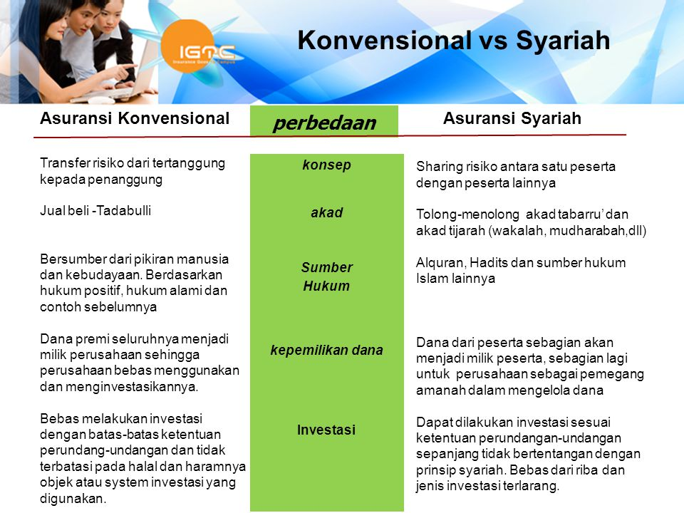 Asuransi Konvensional Asuransi Syariah Transfer risiko dari tertanggung kepada penanggung Jual beli -Tadabulli Bersumber dari pikiran manusia dan kebudayaan.