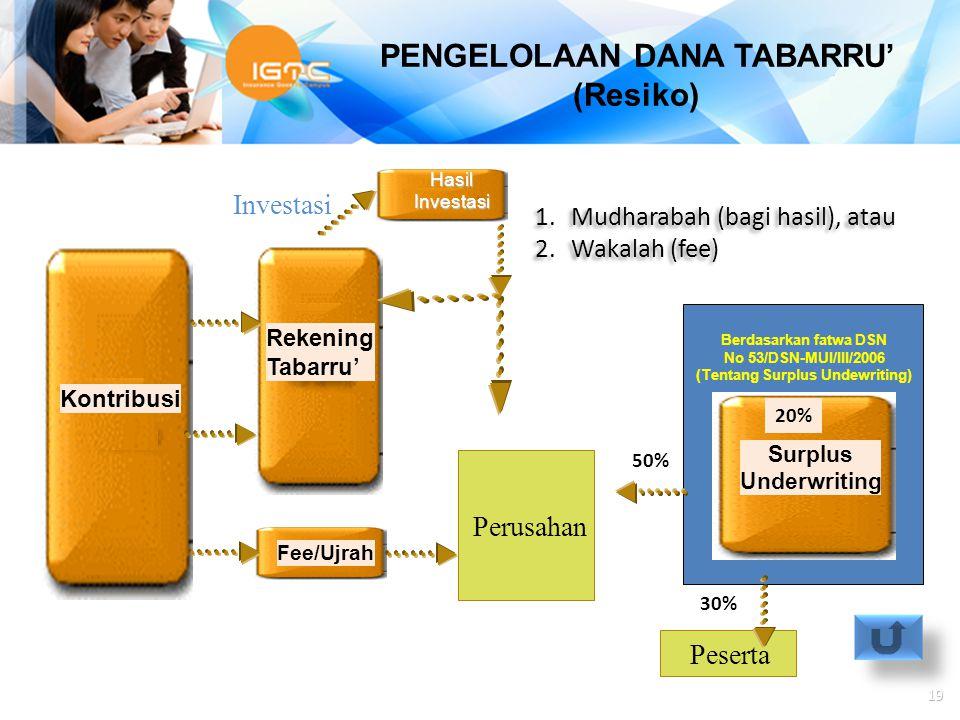 Agus Haryadi Investasi Kontribusi Tabaru' Rekening Tabarru' Peserta Surplus Underwriting 50% 30% 20% Fee/Ujrah Perusahan HasilInvestasi 1.Mudharabah (