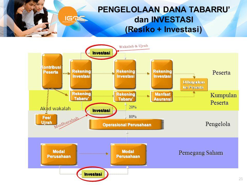 Agus Haryadi KontribusiPeserta RekeningInvestasi RekeningTabaru' Investasi RekeningTabaru' Investasi RekeningInvestasi Operasional Perusahaan 20% 80%