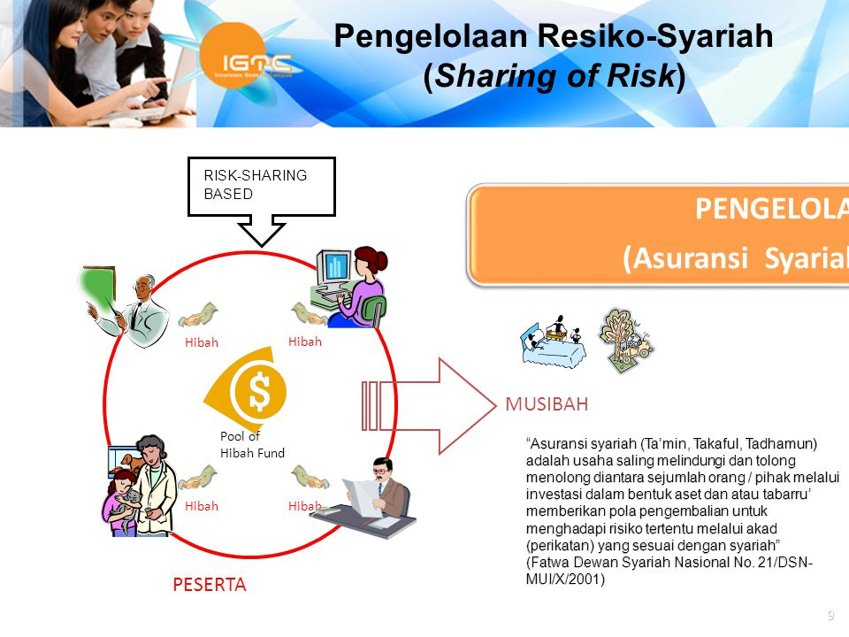 Agus Haryadi 9 PENGELOLAAN RESIKO (Asuransi Syariah – Risk Sharing) RISK-SHARING BASED PESERTA Hibah MUSIBAH Pool of Hibah Fund Pengelolaan Resiko-Sya