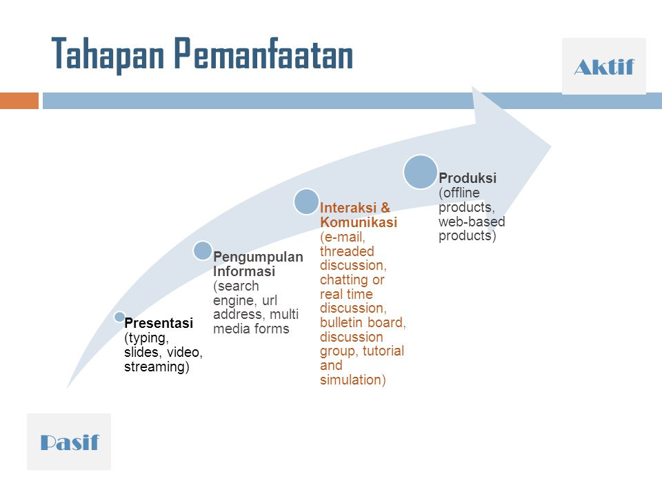 Tahapan Pemanfaatan Presentasi (typing, slides, video, streaming) Pengumpulan Informasi (search engine, url address, multi media forms Interaksi & Kom