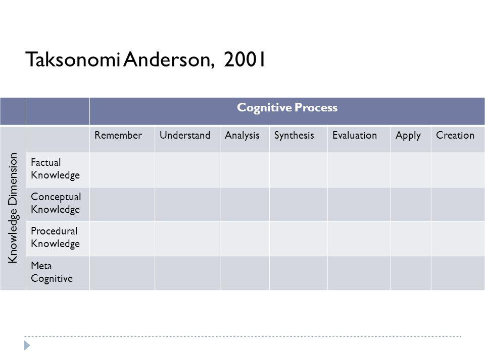 Cognitive Process Knowledge Dimension RememberUnderstandAnalysisSynthesisEvaluationApplyCreation Factual Knowledge Conceptual Knowledge Procedural Kno