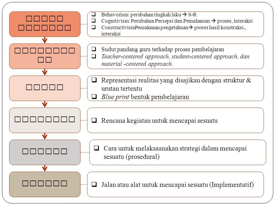 Teori Belajar Pendekat an Model Strategi Metode Teknik  Behavorism: perubahan tingkah laku  S-R  Cognitivism: Perubahan Persepsi dan Pemahaman  pr