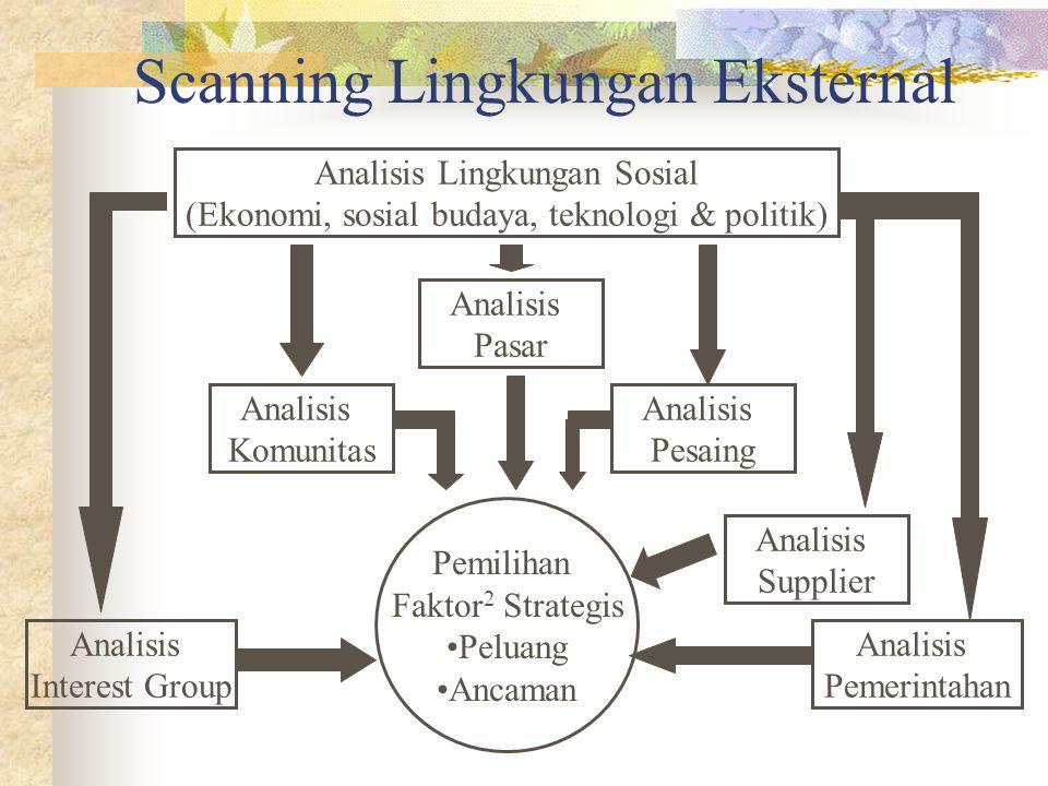Scanning Lingkungan Eksternal Analisis Lingkungan Sosial (Ekonomi, sosial budaya, teknologi & politik) Analisis Pasar Analisis Komunitas Analisis Pesa