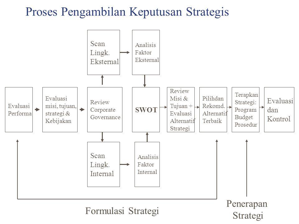 Proses Pengambilan Keputusan Strategis Evaluasi Performa Evaluasi misi, tujuan, strategi & Kebijakan Review Corporate Governance Scan Lingk. Eksternal