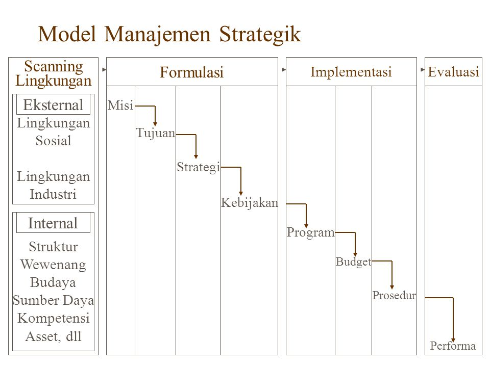 Hirarki Strategi Corporate Strategy Business (Division Level) Strategy Functional Strategy