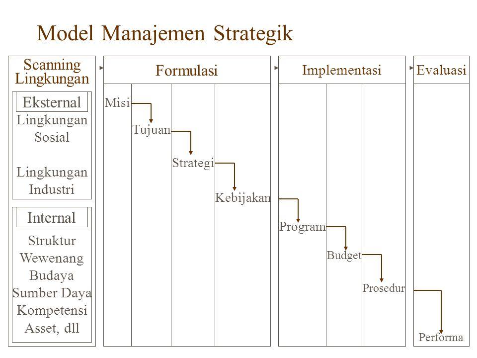 Model Manajemen Strategik Lingkungan Scanning Lingkungan Sosial Lingkungan Industri Eksternal Struktur Wewenang Budaya Sumber Daya Kompetensi Asset, dll Internal Implementasi Formulasi Evaluasi Misi Tujuan Strategi Kebijakan Program Budget Prosedur Performa