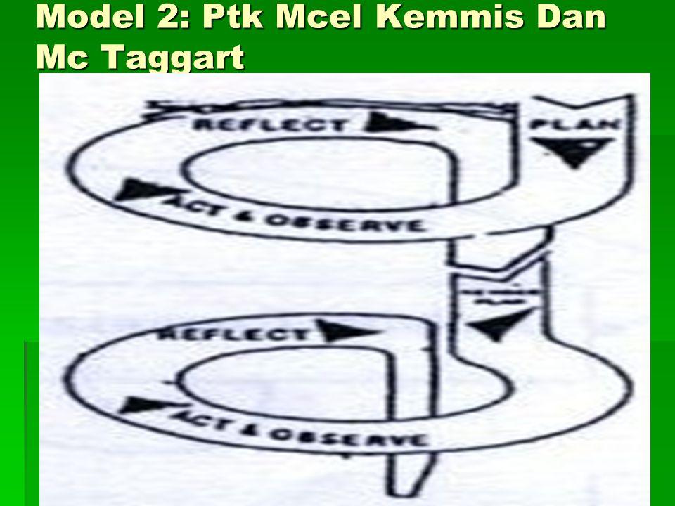 Identifikasi masalah Perencanaan (Planning) Tindakan (acting) Refleksi (reflecting) Observasi (observing) Perencanaan ulang Siklus I Siklus II Model 1