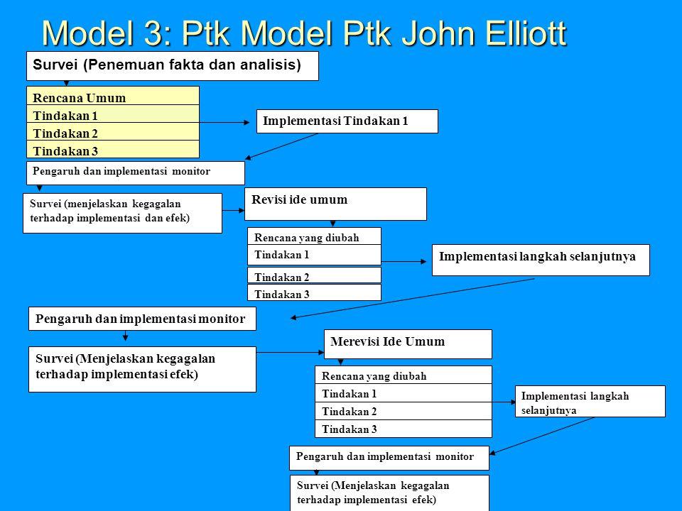 Model 2: Ptk Mcel Kemmis dan Mc Taggart