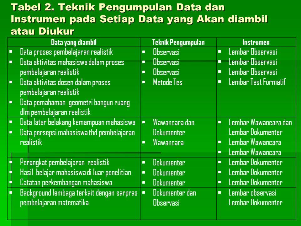 Tabel 1. Data dan Sumber Data dalam Penelitian Sumber dataData yang diambil Aktivitas pembelajran realistik  Data proses pembelajaran realistik  Dat