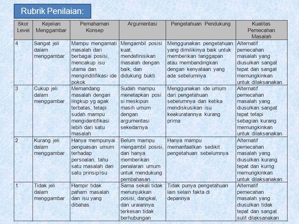 Rubrik Penilaian: Skor Level Kejelian Menggambar Pemahaman Konsep ArgumentasiPengetahuan PendukungKualitas Pemecahan Masalah 4Sangat jeli dalam mengga