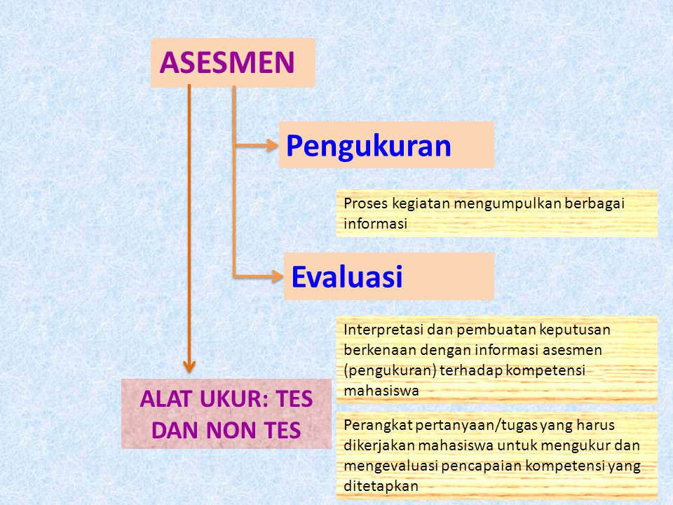 ASESMEN Pengukuran Evaluasi Proses kegiatan mengumpulkan berbagai informasi Interpretasi dan pembuatan keputusan berkenaan dengan informasi asesmen (p