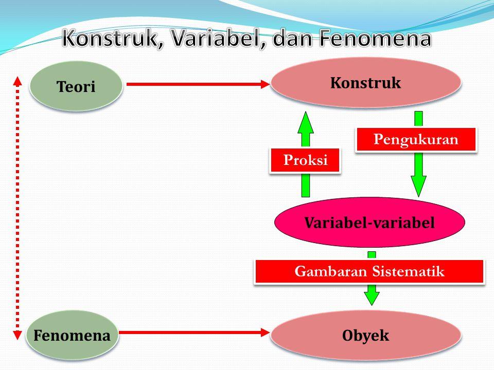 Teori (penjelasan logis dan hasil-hasil riset sebelumnya Hipotesis Fenomena Diuji dengan fakta Menjelaskan/memprediksi fenomena Digunakan Membangun hipotesis Mengkonfirmasi teori atau menemukan teori baru