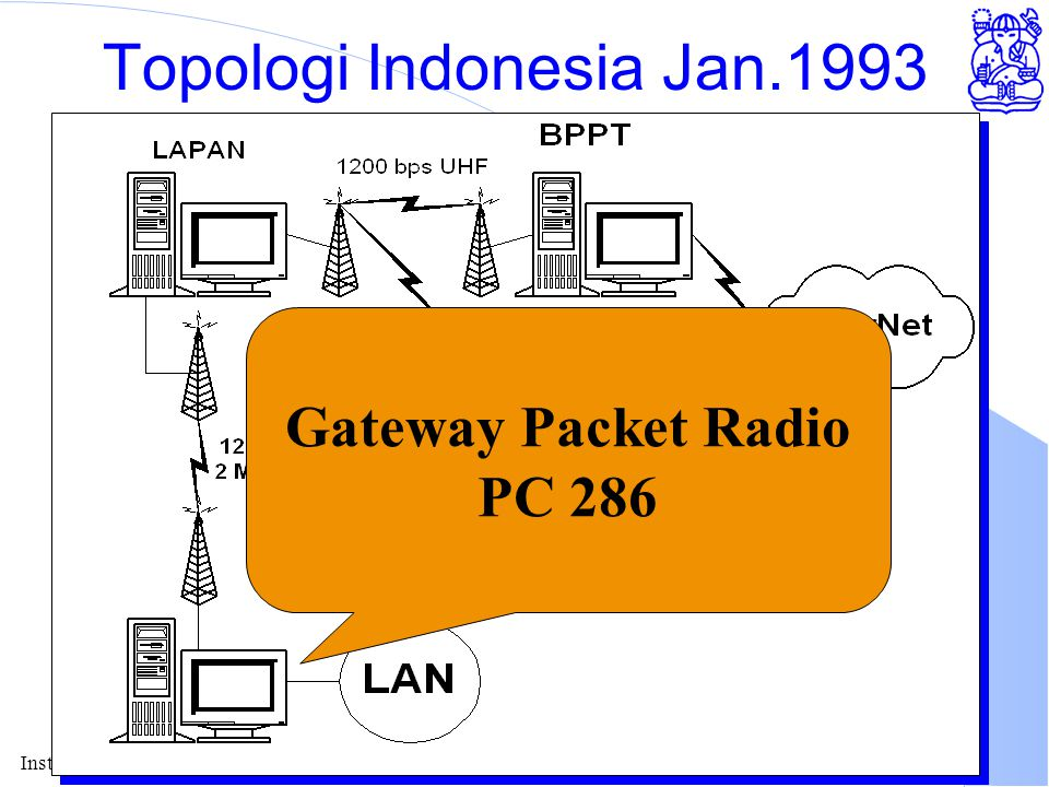 Institute of Technology Bandung Topologi Indonesia Jan.1993 Gateway Packet Radio PC 286