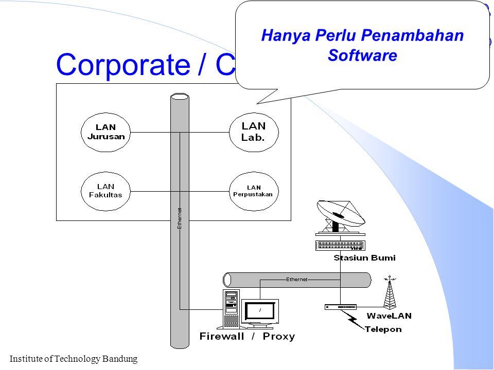 Institute of Technology Bandung Corporate / Campus Internet Hanya Perlu Penambahan Software