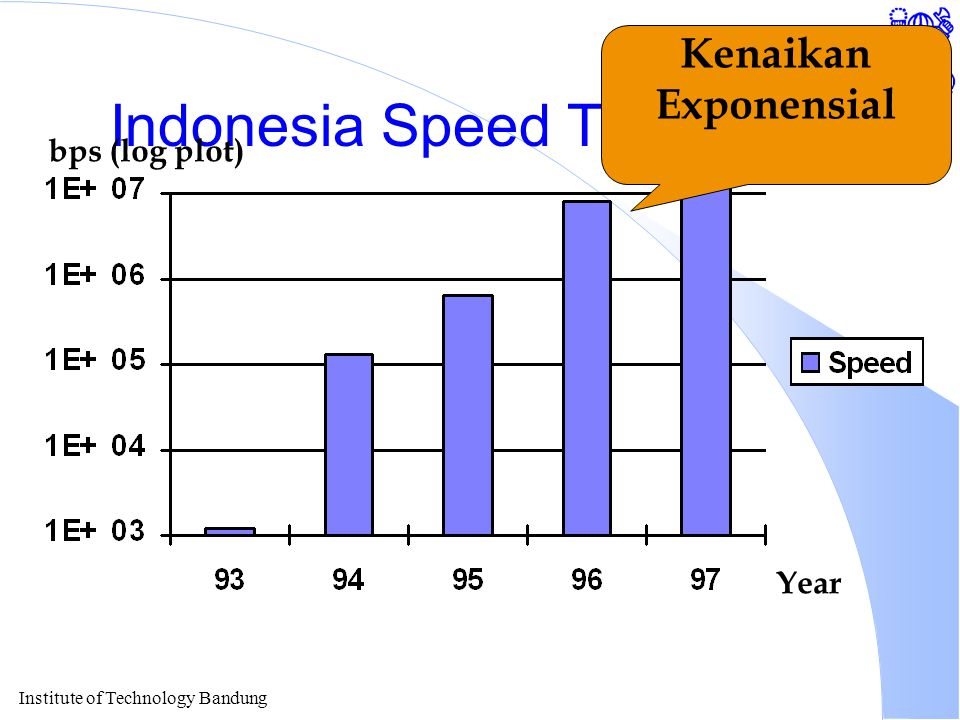 Institute of Technology Bandung Indonesia Speed To Internet Year bps (log plot) Kenaikan Exponensial