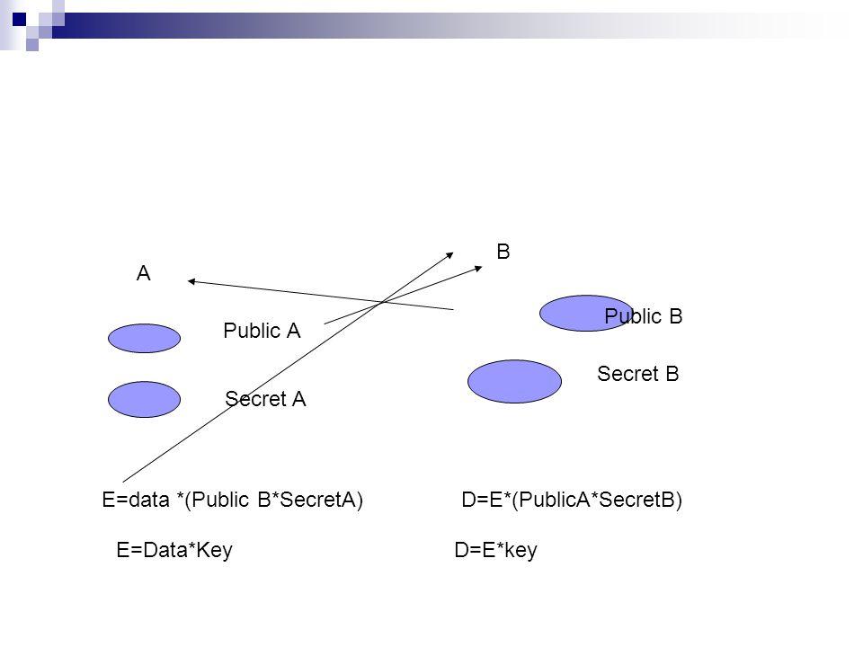 A B Public A Secret A Public B Secret B E=data *(Public B*SecretA)D=E*(PublicA*SecretB) E=Data*KeyD=E*key